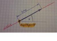 kräfte als vektoren physik