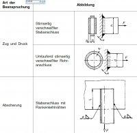 schwei nahtdicke berechnen berechnung und auslegung einer. Black Bedroom Furniture Sets. Home Design Ideas